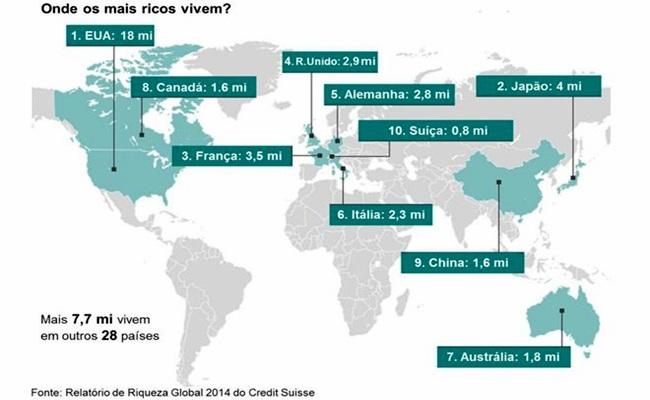 mais ricos dos riscos vivem moram mundo