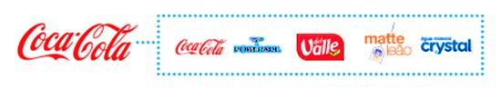 empresa grupo coca cola