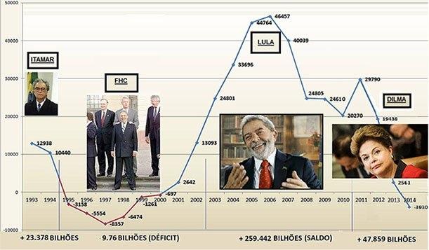 rombo comercial fhc economia brasileira