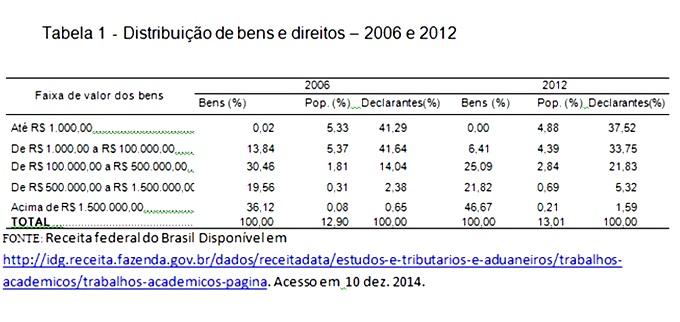 distribuição riqueza bens direitos Brasil