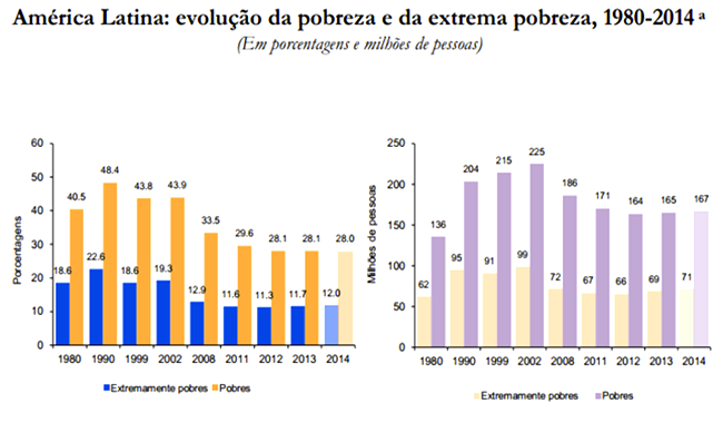 america latina evolução pobreza riqueza