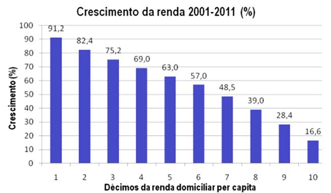 crescimento renda brasileiro classe média