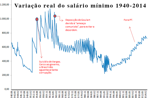 corrupção golpistas elite brasileira