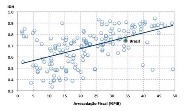 economia brasileira idh arrecadação fiscal