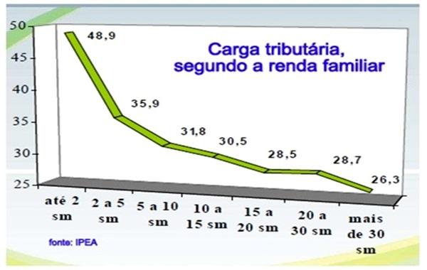 economia brasileira carga tributária renda familiar