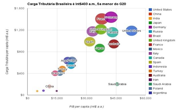 economia brasileira carga tributaria