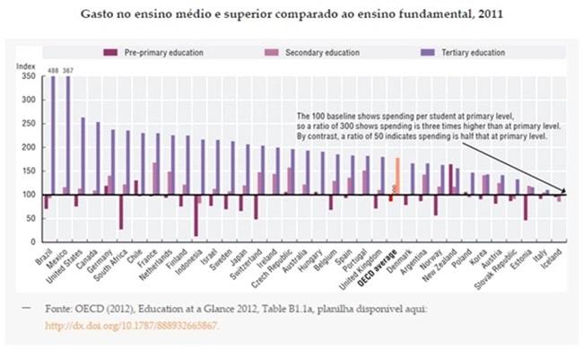 gastos públicos educação economia brasileira