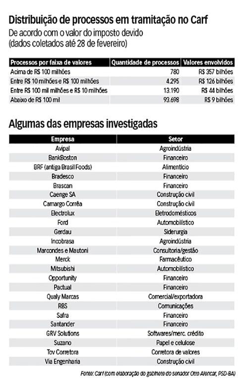 operação Zelotes corrupção investigação