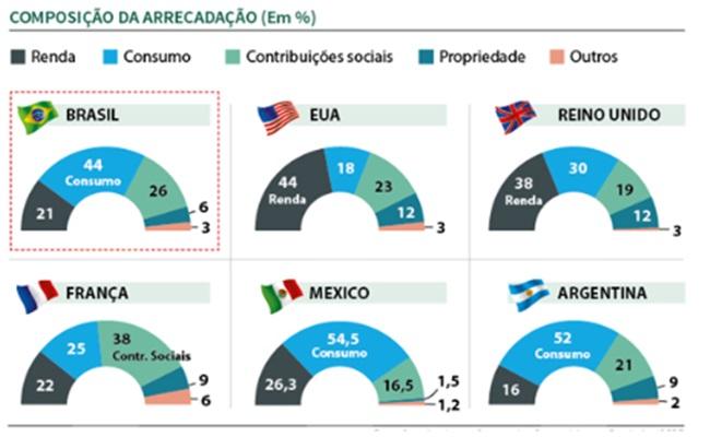 impostos economia brasileira tributação