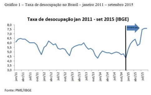 economia desemprego salário brasil