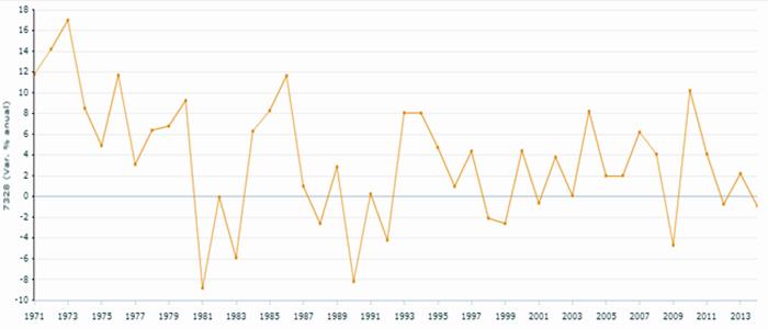 Gráfico Taxa crescimento PIB brasileiro