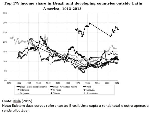 gráfico Participação da renda do 1% mais rico