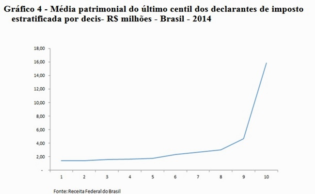 média patrimonial declarante imposto centil