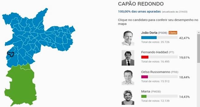 gráfico votação eleições prefeitura são paulo