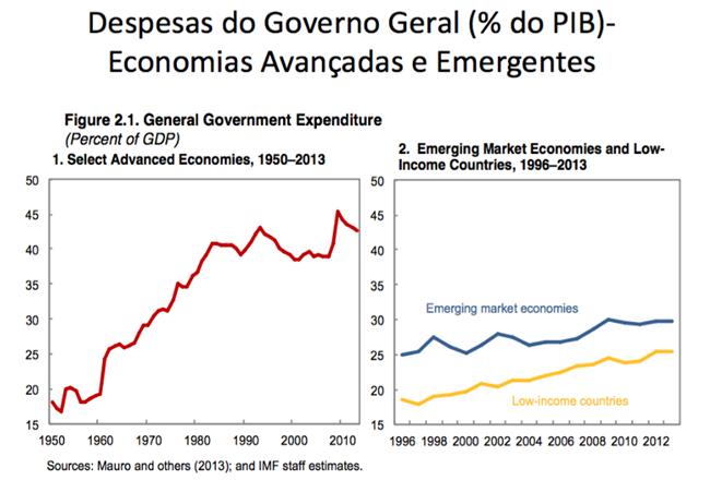 pec retrocesso despesas governo temer economia