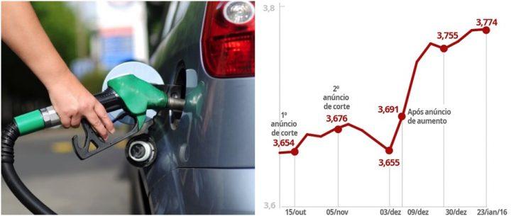 preço da gasolina no Brasil sobe