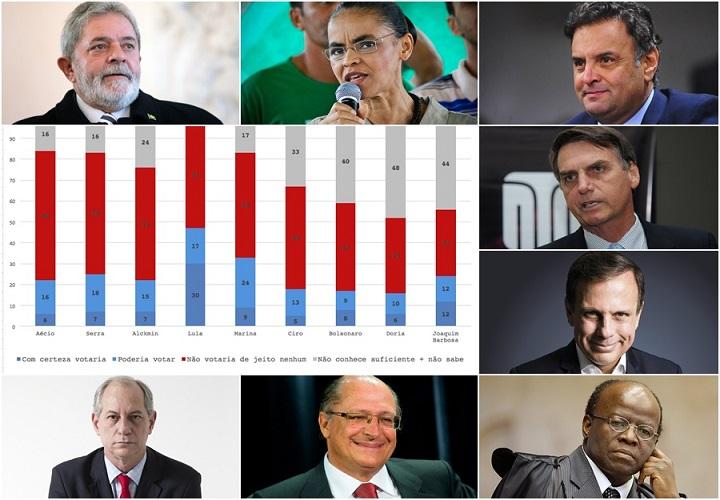 pesquisa ibope para presidente 2018 Lula