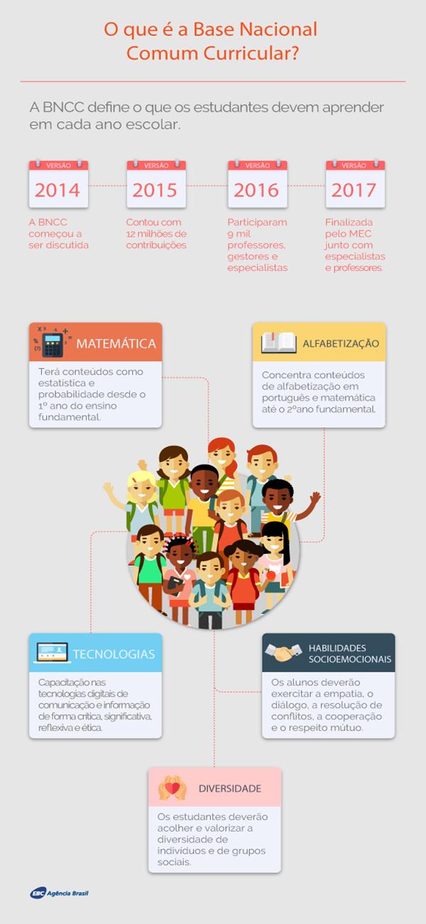 principais mudança nova base curricular educação