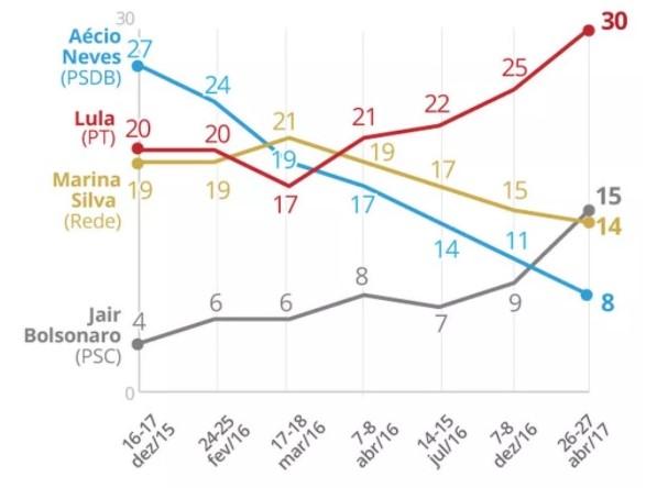 Datafolha Lula Bolsonaro eleições 2018