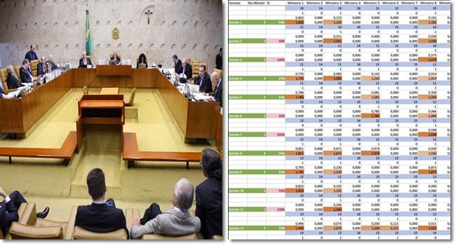sorteio processos stf manipulado juízes ministros