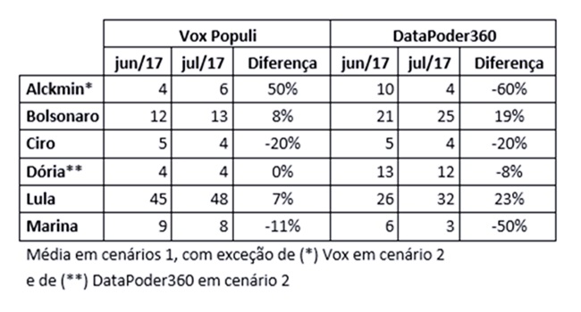 últimas pesquisas eleitorais presidente ascensão bolsonaro
