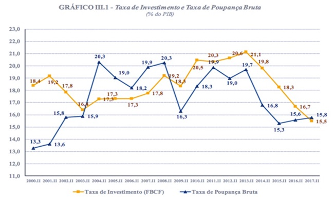 pré keynesianos governo temer economia brasileira neoliberalismo