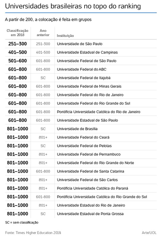 universidades brasileiras top 1000 mundo