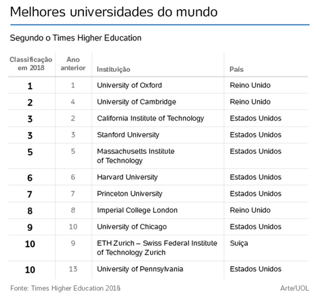 universidades brasileiras top 1000