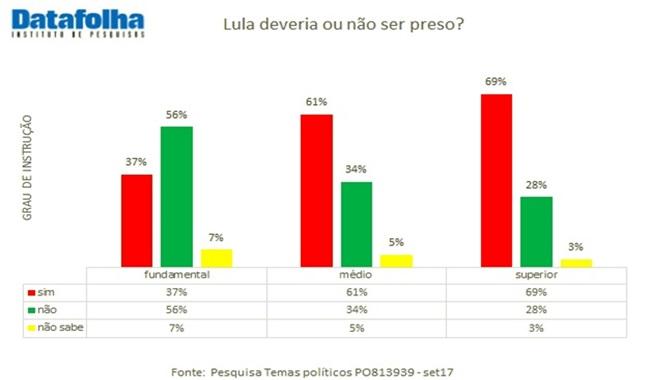perfil brasileiro pede prisão de lula pt esquerda ódio