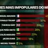 presidentes-mais-impopulares-mundo