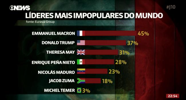 michel temer presidentes mais impopulares mundo lista