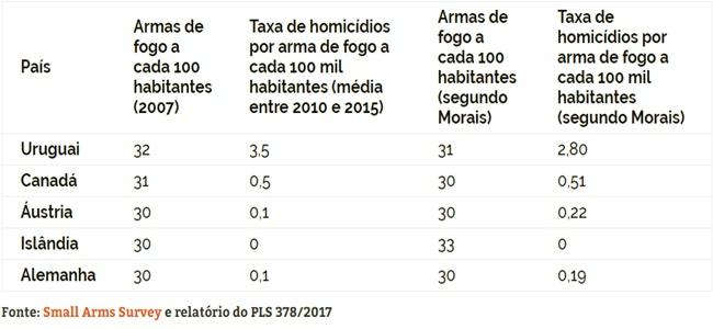 estatuto desarmamento armas de fogo investigação resolvido brasil