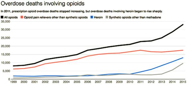drogas Opiáceos matam milhares rendem bilhões