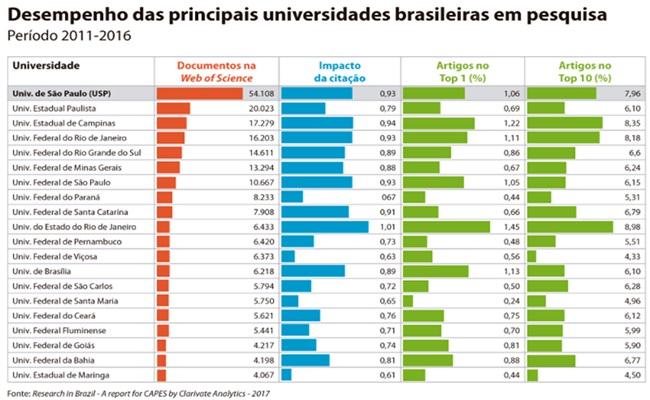 universidade particular brasil produz conhecimento científico acadêmia educação