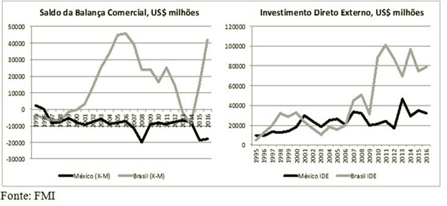 Políticas econômicas mexicanas lições brasil
