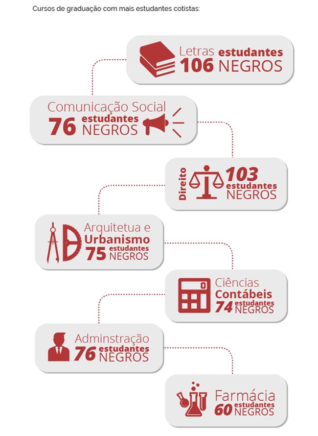 Cotas foram revolução silenciosa no Brasil educação negros