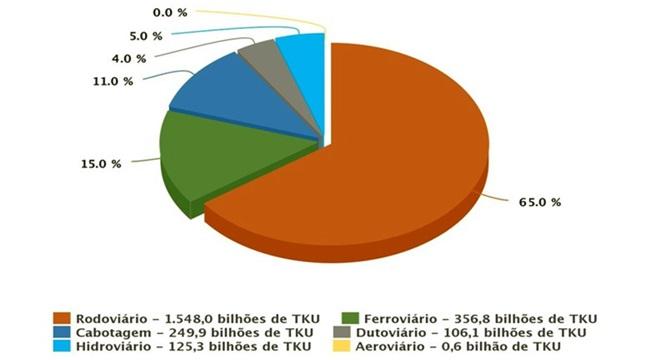histórica dependência do Brasil no modelo rodoviário de transporte de cargas
