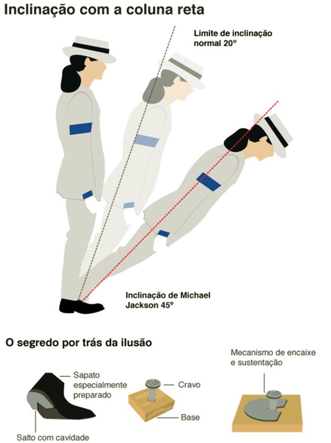Neurocientistas revelam segredo de Michael Jackson Smooth Criminal