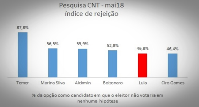 A pesquisa CNT/MDA para além da liderança de Lula