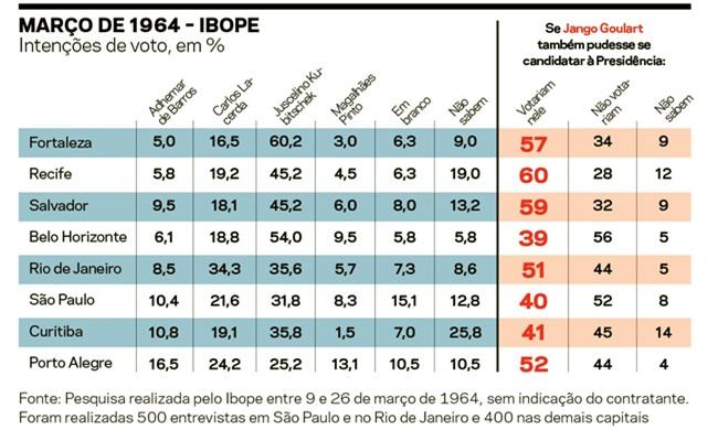 semelhanças entre 1964 e 2016 pesquisas história constituição Jango