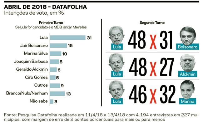 semelhanças entre 1964 e 2016 pesquisas história constituição lula bolsonaro