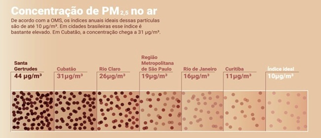 dilemas da cidade mais poluída do Brasil Santa Gertrudes São Paulo
