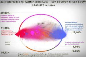lula-venceu-sergio-moro-redes-sociais-fgv