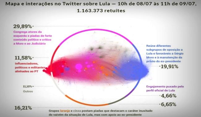 Lula venceu Sergio Moro nas redes sociais, revela estudo da FGV