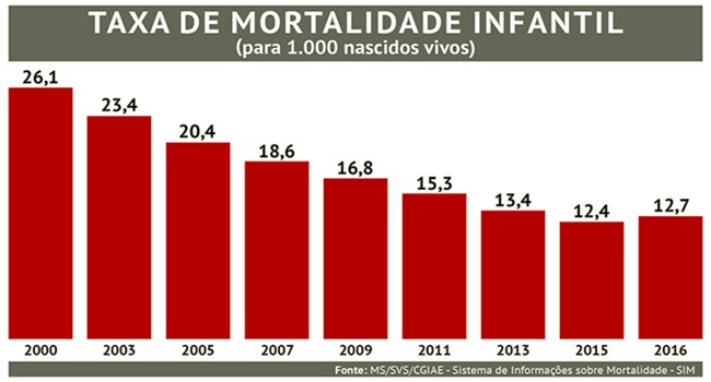Mortalidade infantil no Brasil volta a crescer após 26 anos