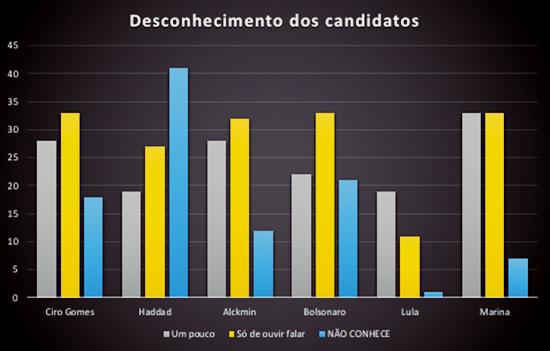chance Fernando Haddad 2º turno eleições 2018