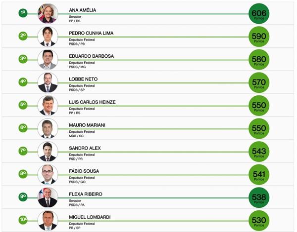 Ranking dos Políticos farsa internet interesse direita MBL