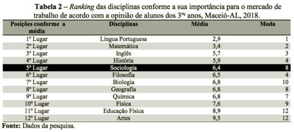 importância da Sociologia ensino médio escola