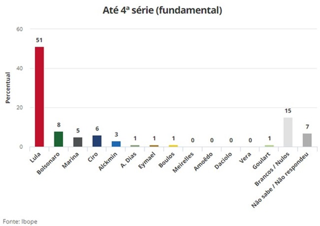 pesquisa Ibope Presidência dividida regiões raça renda sexo