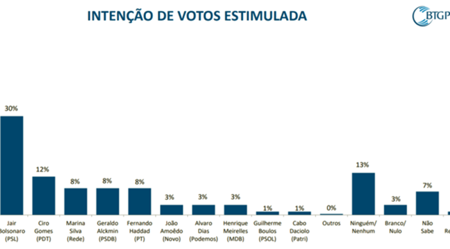 Bolsonaro e Haddad pesquisa BGT Pactual eleições 2018